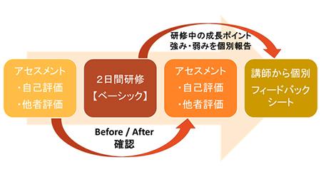 図:研修全体の構成